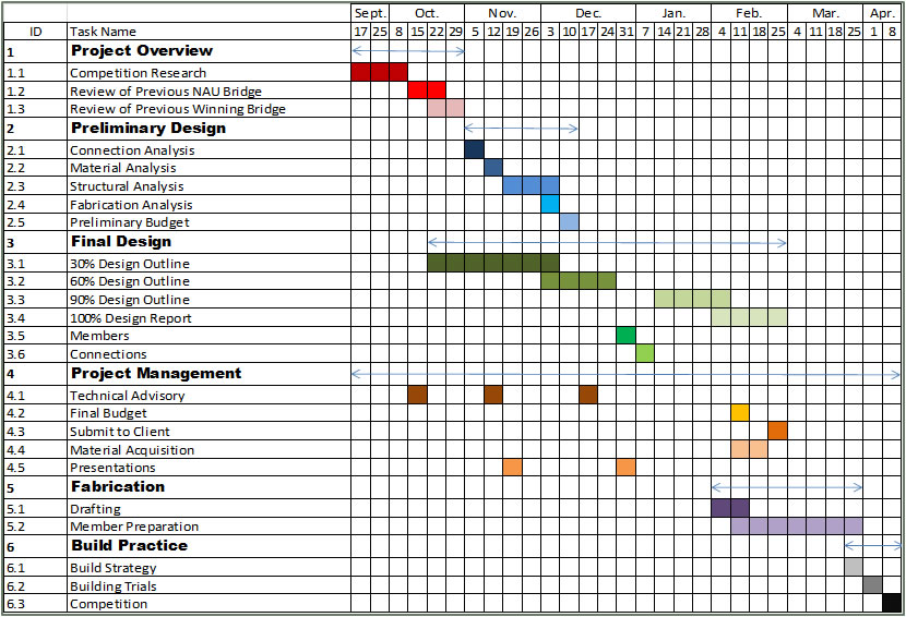 Construction scheduling diagram time elsavadorla