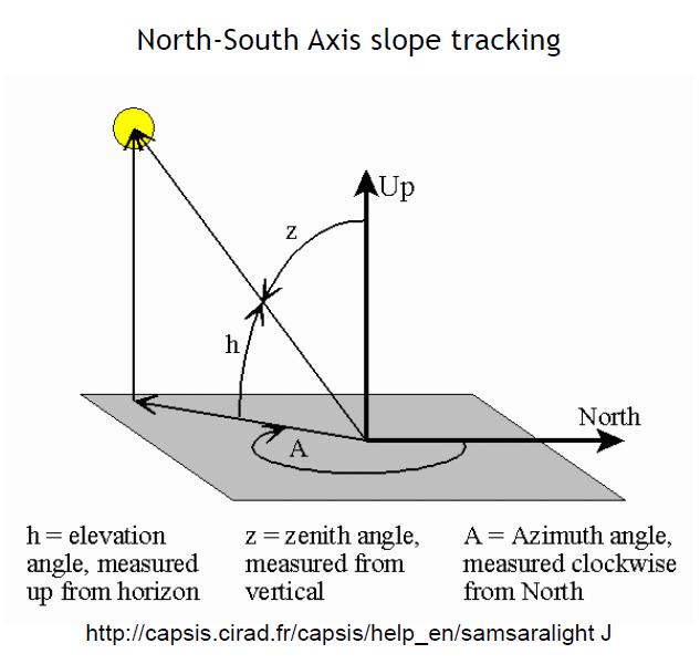 Solar Panel Angle: Untitled Document [www.cefns.nau.edu]